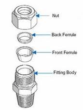 Mechanical Grip Fitting Diagram