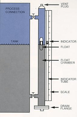 magnetic level float