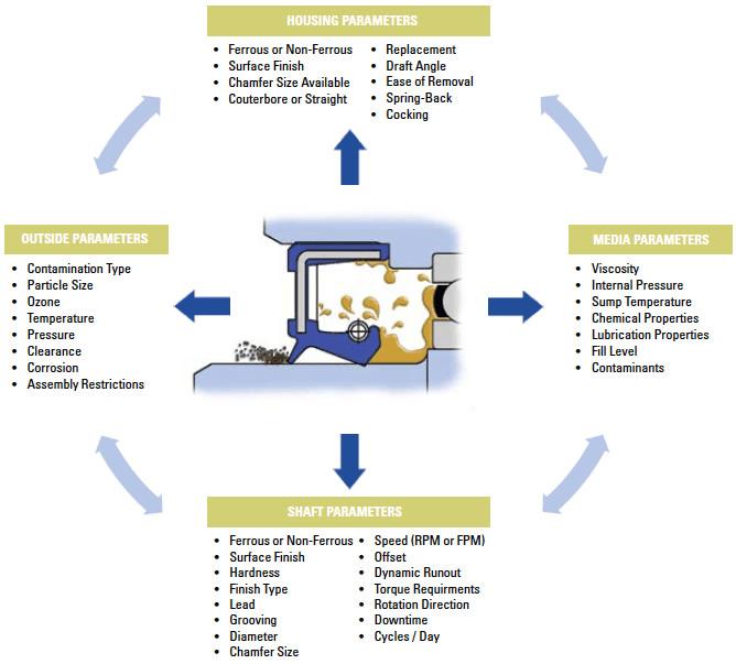 Dynamic Seals Information Engineering360