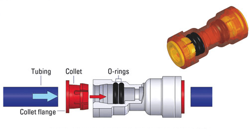 Push to Connect Fitting diagram