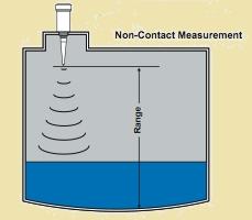 Level Sensors Selection Guide Engineering360