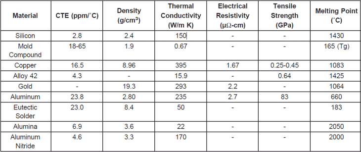 Electronics materials properties table from National Semiconductor