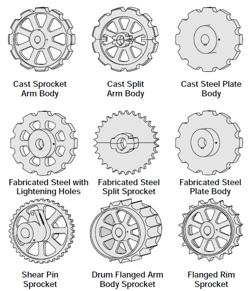 Sprocket Body Styles chart