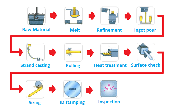 Steel Products Manufacturing : Industrial information engineering