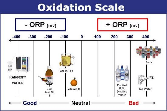 how to select oxidation reduction potential insturements