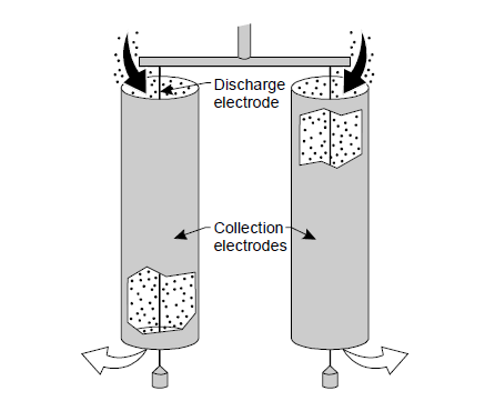 Electrostatic Precipitators Selection Guide