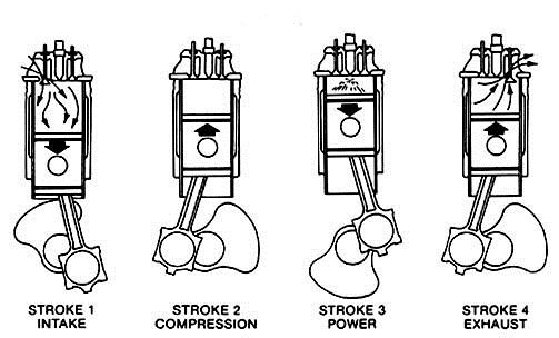 combustion engines information