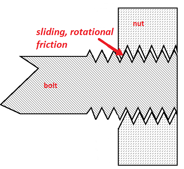Nut and Bolt Friction image