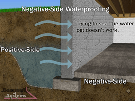 How To Select Waterproof Membrnes