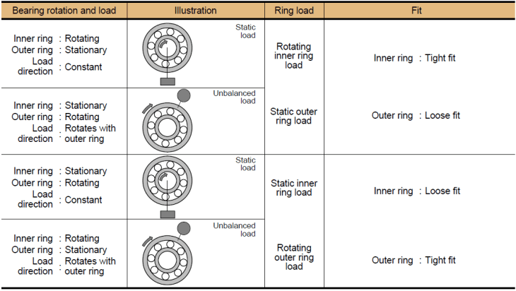 Bearing fit vs. bearing load table