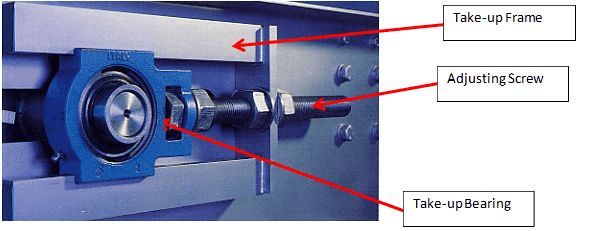 Takeup Bearing Assembly; image courtesy of Twentebelt