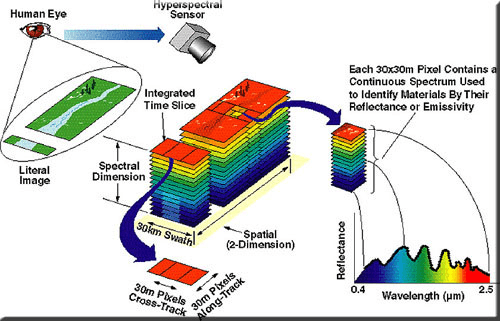 how to select imaging spectrometers
