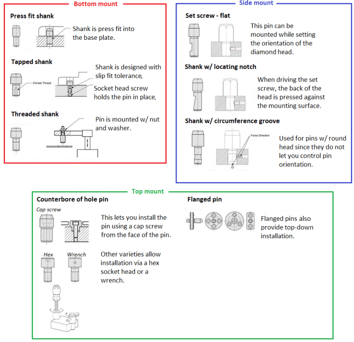 Locating and Fixturing Pins Selection Guide | Engineering360