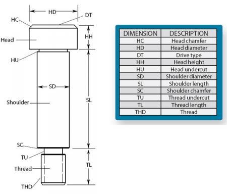 Shoulder Screws Selection Guide | Engineering360