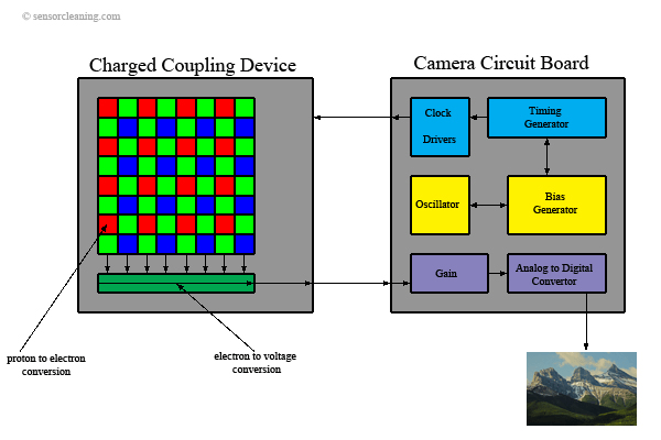 CCD image sensor operational diagram