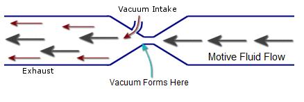 Venturi vacuum
