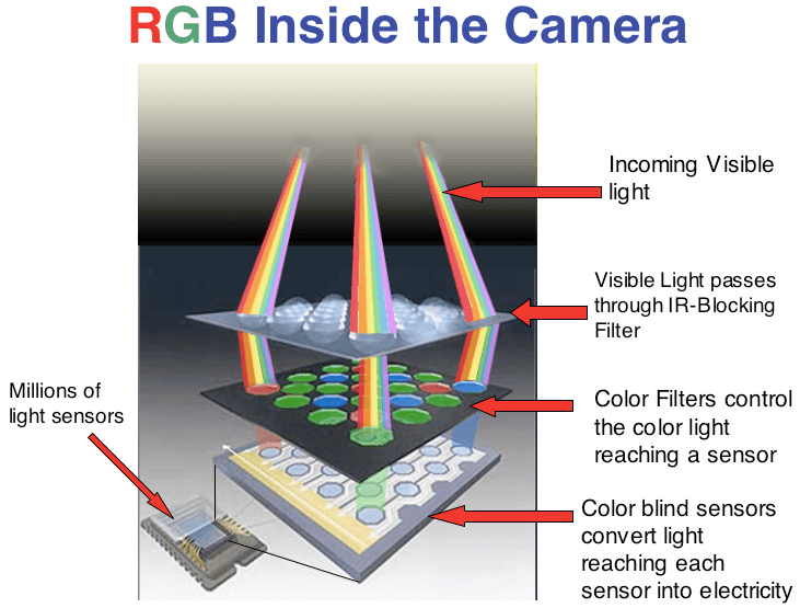 Visible light onto image sensor