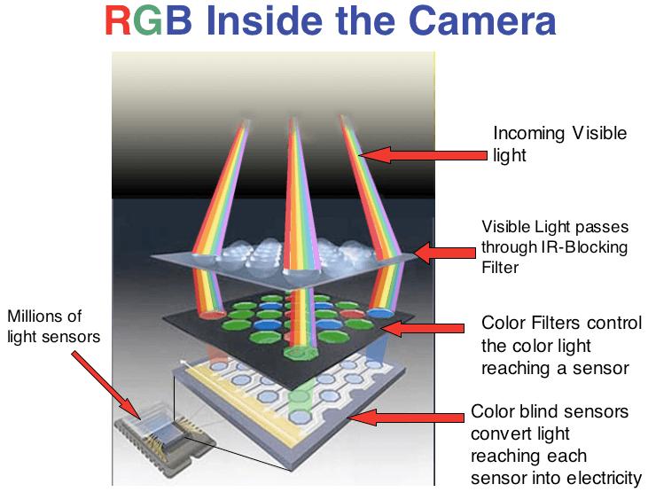 CMOS Cameras Information