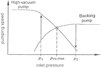 Vacuum Pump Performance Curve Trend graph