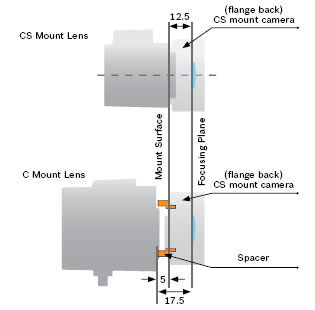 C mount lens CS mount lense flang back graphics