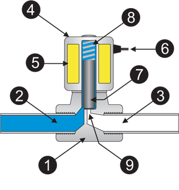 solenoid valve Components diagram