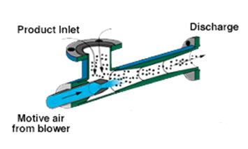 venturi vacuum generators selection guide engineering360 venturi pump installation and wiring manual version