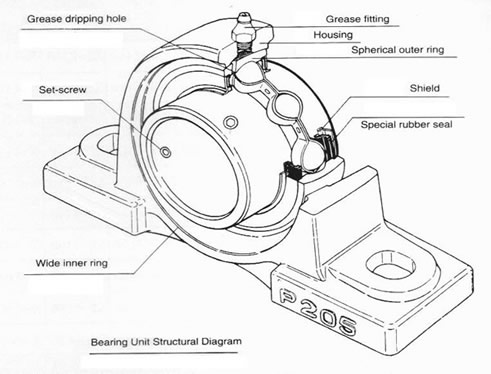 how to select pullow block bearings