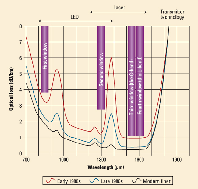Fiber Optic Wavelengths graph