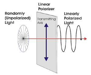 how to select a linear polarizer