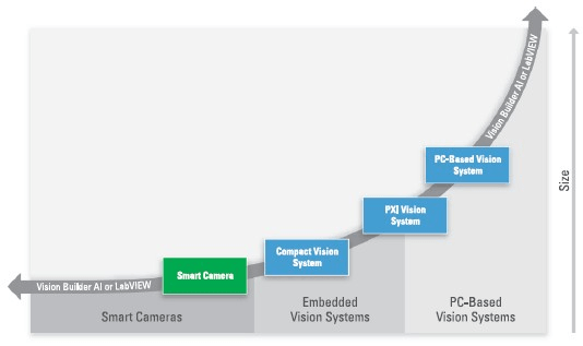 Selecting smart cameras vision systems