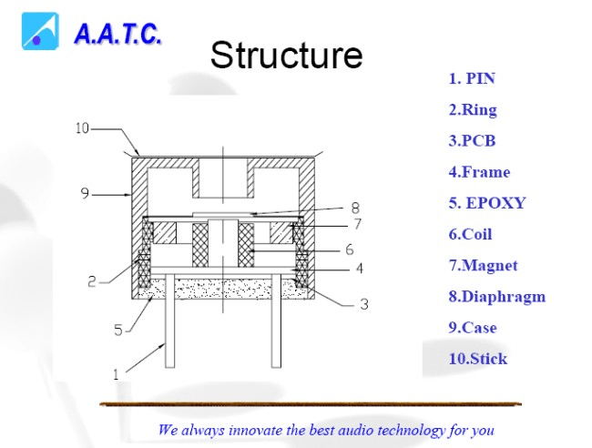 Audio Transducers and Buzzers Information | Engineering360