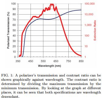 Transmission vs Extinction Ratio graph