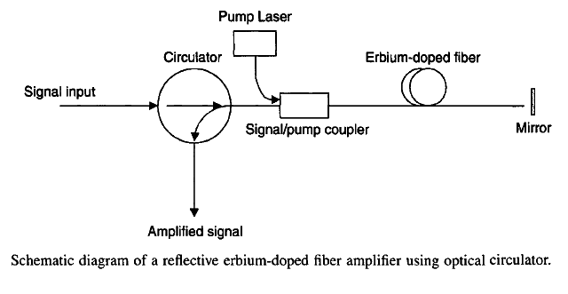 Fiber Optic Circulators Selection Guide