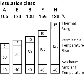 Insulation values