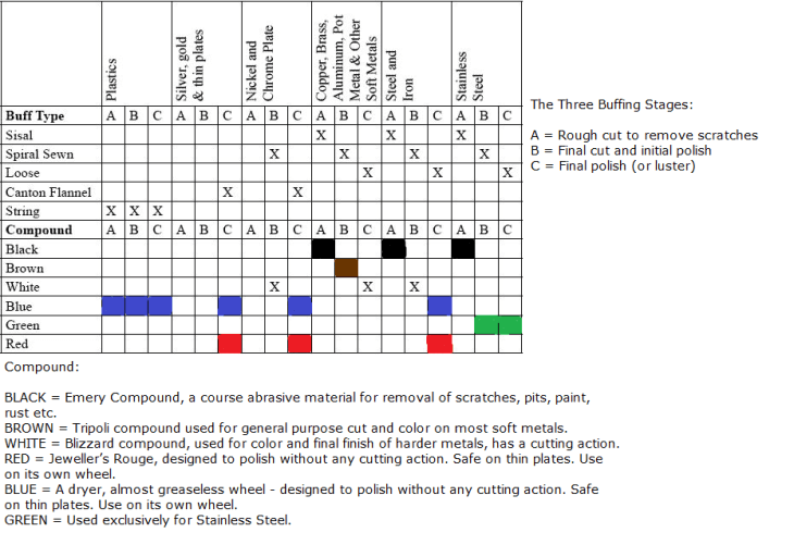 Buffing Wheel and Compound Types chart
