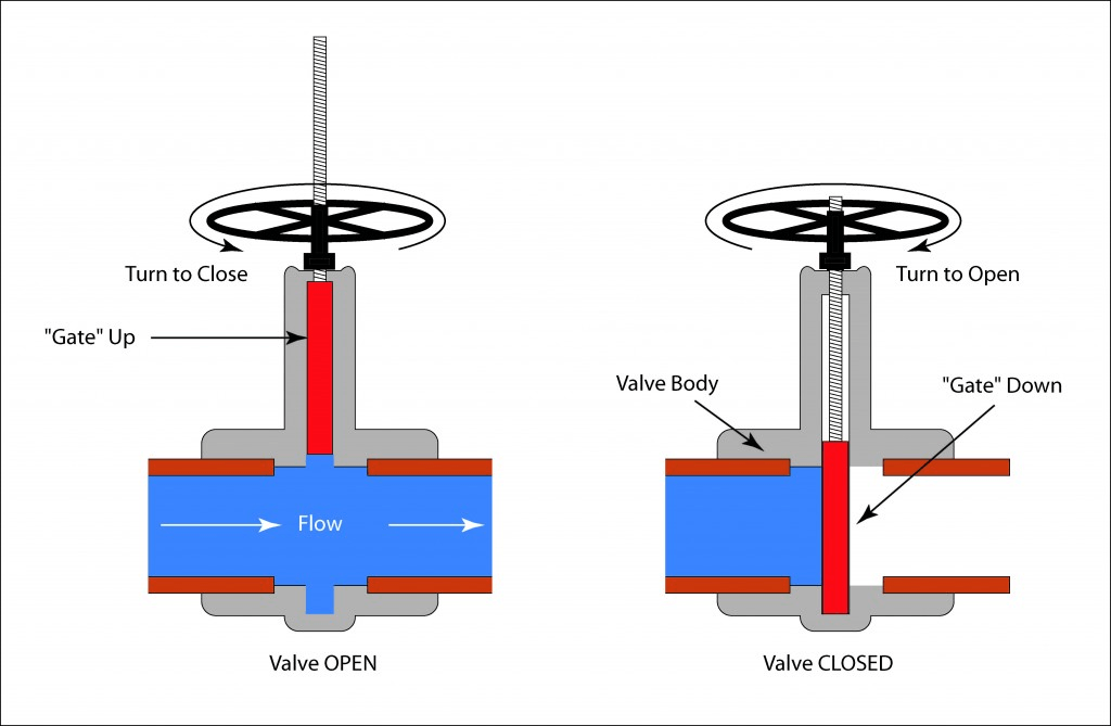 how to select manual valve actuators