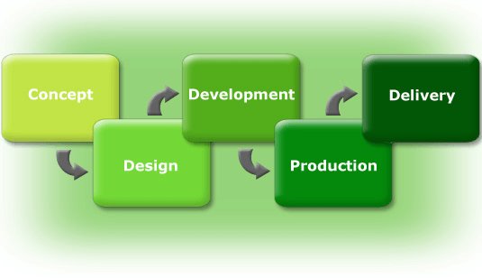 how to select product development services