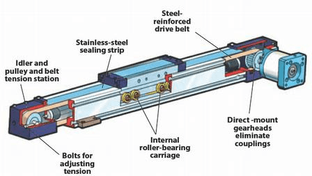 Linear actuators information engineering360 for Linear actuator stepper motor driven