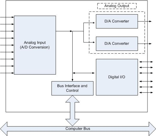 Typical I/O instrument via data-acquisition.us