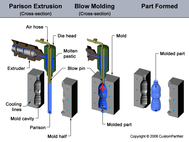 Rubber And Elastomer Molding Services Information