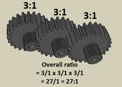 Compound Gearing