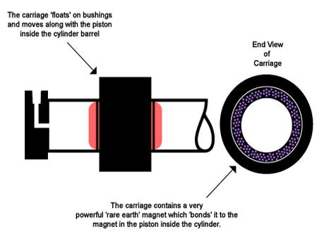 Magnetic Cylinder A Dde Ca C Ed Bc