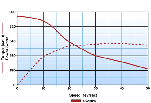 Stepper motor torque speed curve from Advanced Micro Controls
