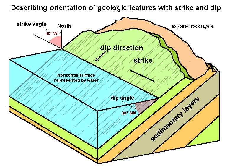 geotechnical services selection guide | engineering360 block diagram geology definition #12