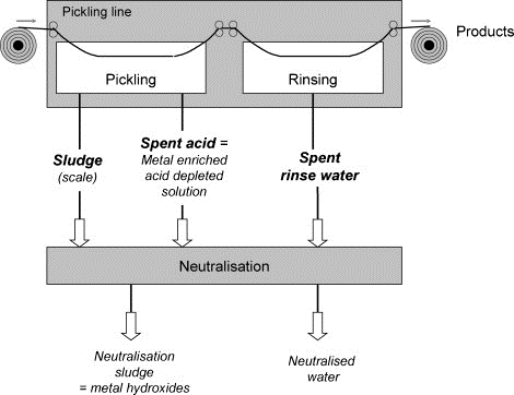 Pickling Process diagram