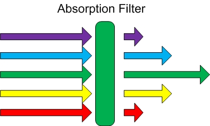 Optical Filters Selection Guide | Engineering360