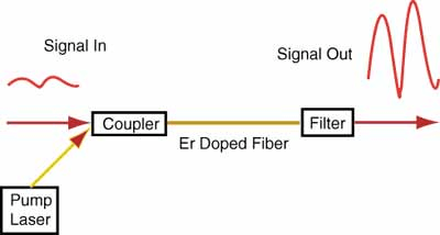 Erbium Doped Fiber Amplifier (EDFA) diagram