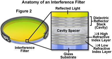 optical filters selection guide