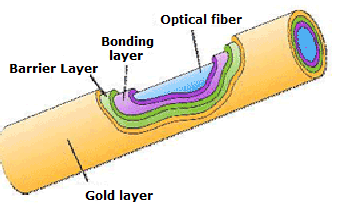 Metallized Optical Fibers diagram