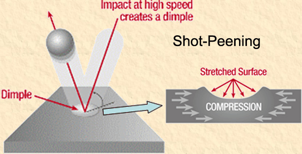 Shot Peening diagram